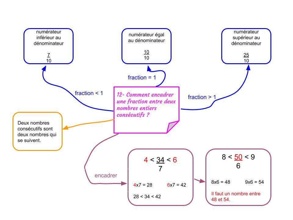 Numeration Calcul Madameflip Com